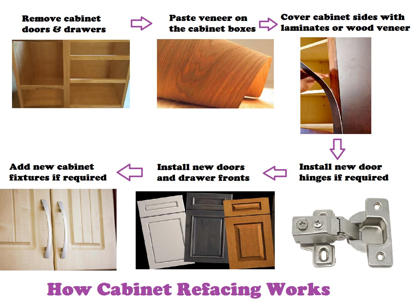 Understanding Cabinet Refacing